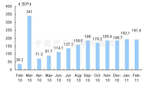2月中国移动G3用户新增数量统计图