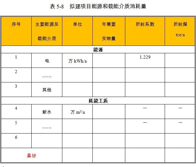 �C械密封件�^�V�C�目各能源品�N消耗比例