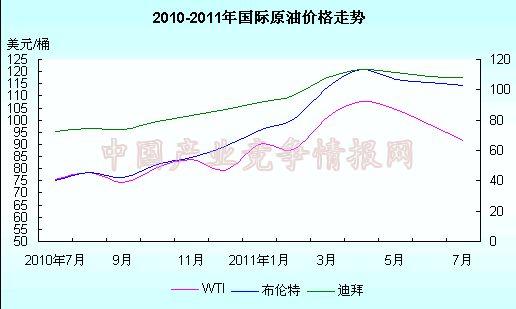 0 2011年国际原油价格走势统计图