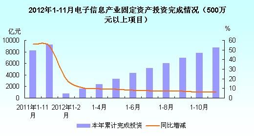 2年1 11月电子信息产业固定资产投资完成情况统计图 500万元以上项