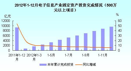 2年1 12月电子信息产业固定资产投资完成情况统计图 500万元以上项