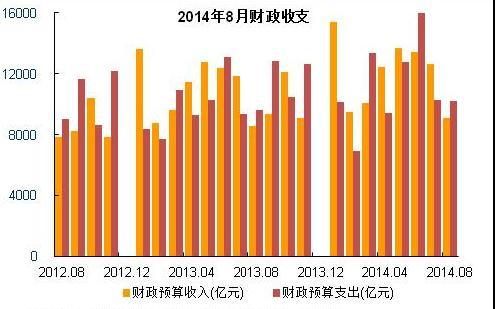 2014年8月财政收支图