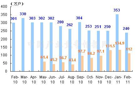 2月中国电信新增移动用户和移动用户数量统计图