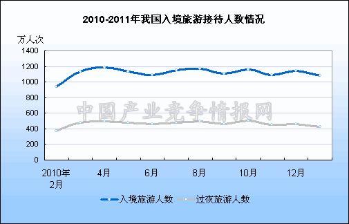 国入境旅游接待人数统计图