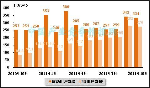 011年10月中国电信各月新增移动用户和3G用户数量统计图