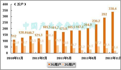 11月中国联通2G与3G用户各月净增数量比较统计图