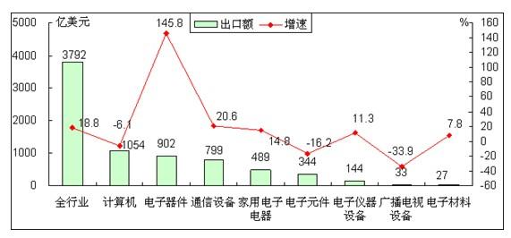 13年1 6月电子信息产品各行业出口情况对比图