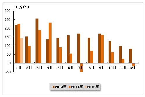 2015年1月中国通信行业运行分析图片 65918 498x335
