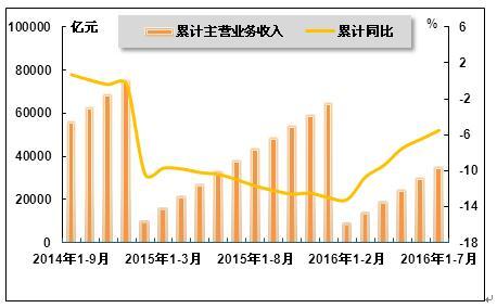 014年9月 2016年7月累计钢铁行业主营业务收入及同比增长率变动趋