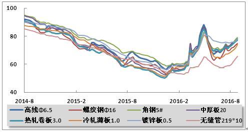 014年8月 2016年8月主要品种钢材价格指数走势图