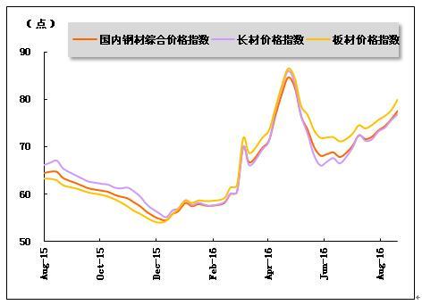015年8月 2016年8月钢材价格指数走势图