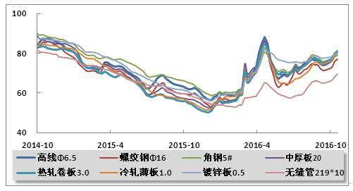 14年10月 2016年10月主要品种钢材价格指数走势图