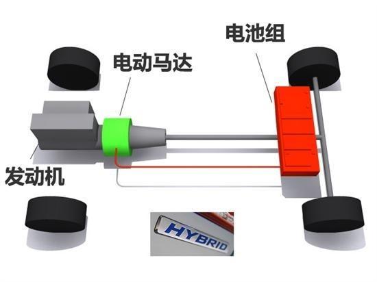 新能源汽车技术之混合动力技术浅析高清图片