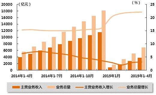收入证明_2018 电信行业收入