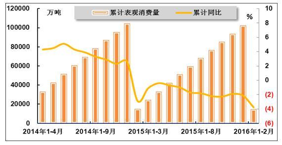 四、价格情况-2016年1 2月中国钢铁行业运行分析