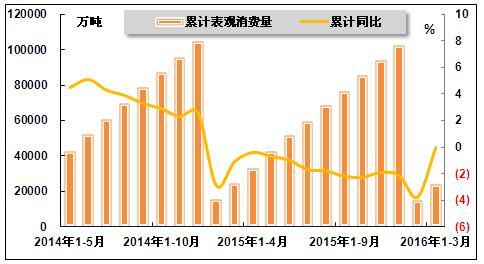 四、价格情况-2016年1 3月中国钢铁行业运行分析