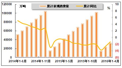 四、价格情况-2016年1 4月中国钢铁行业运行分析