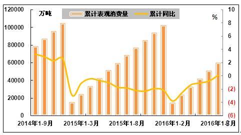 四、价格情况-2016年1 8月中国钢铁行业运行分析