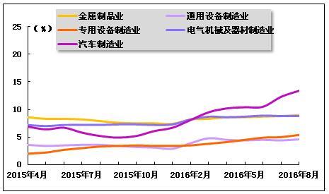 5、钢材表观消费量情况-2016年1 8月中国钢铁行业运行分析